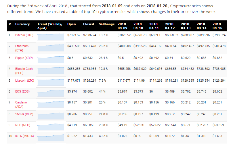 Cryptocurrency price changes during 3rd week of April 2018