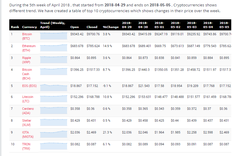 Cryptocurrency price changes during 5th week of April 2018