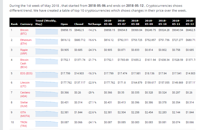 Cryptocurrency price changes during 1st week of May 2018
