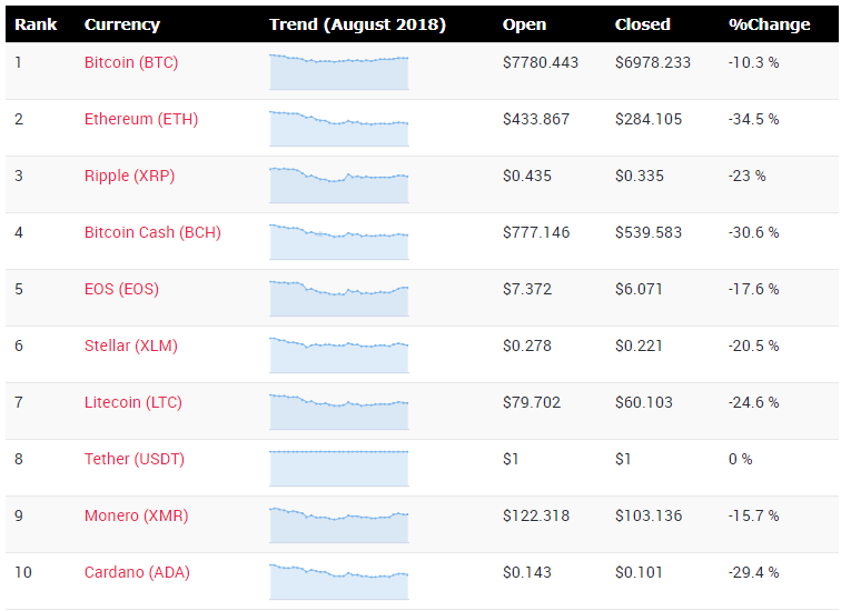 Cryptocurrency price changes during month of August 2018
