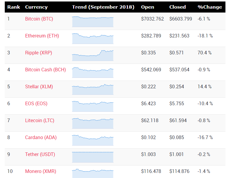 Cryptocurrency price changes during month of September 2018