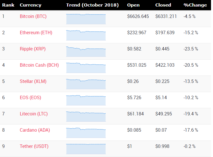 Cryptocurrency price changes during month of October 2018