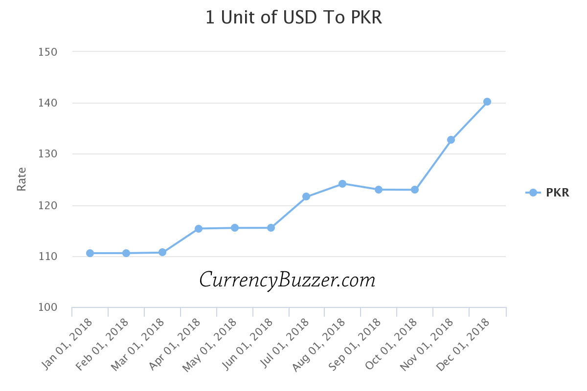 Changes in Pakistani Rupee in year 2018