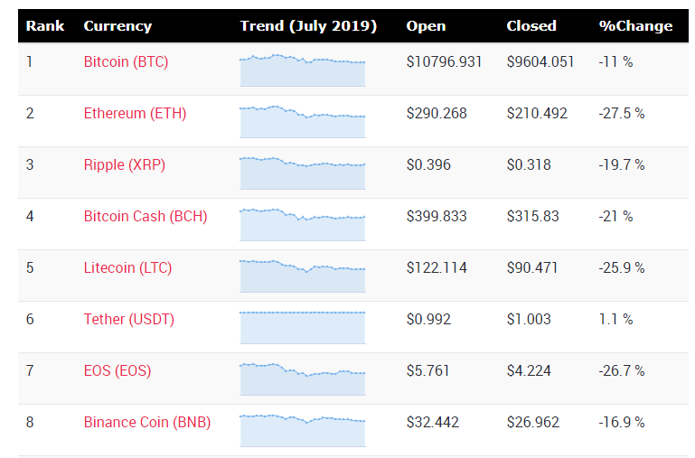 Cryptocurrency price changes during month of July 2019