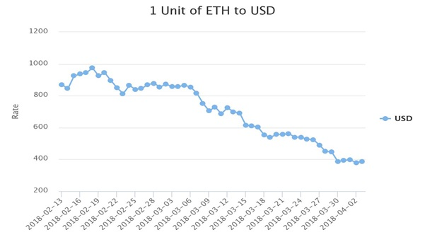 Ethereum current price