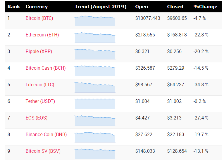Cryptocurrency price changes during month of August 2019