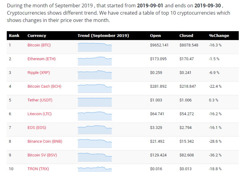 Cryptocurrency price changes during month of September 2019